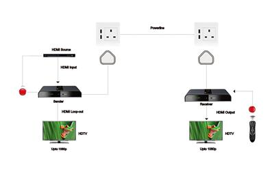 SAC HDMI Extender Over Powerline with IR & Loop-out-1161